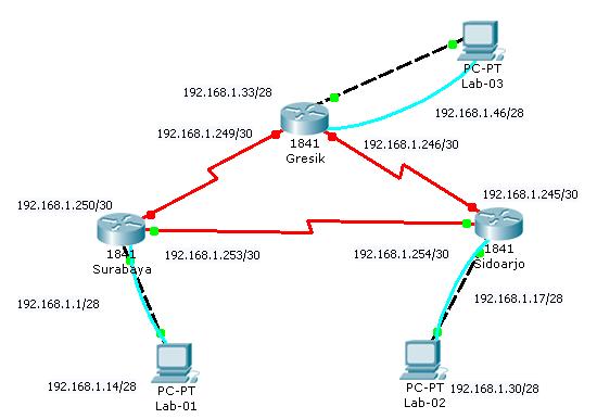 Konfigurasi Router CISCO 3_html_127d101b
