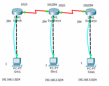 Router EIGRP